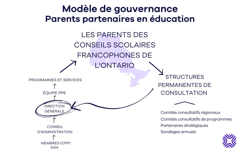 Modèle de gouvernance Parents parentaires en éducation